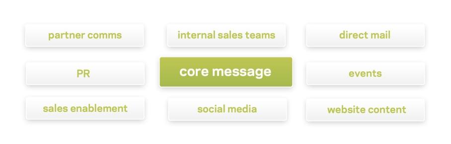 core message diagram_v2