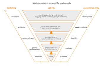 moving prospects through the buying cycle